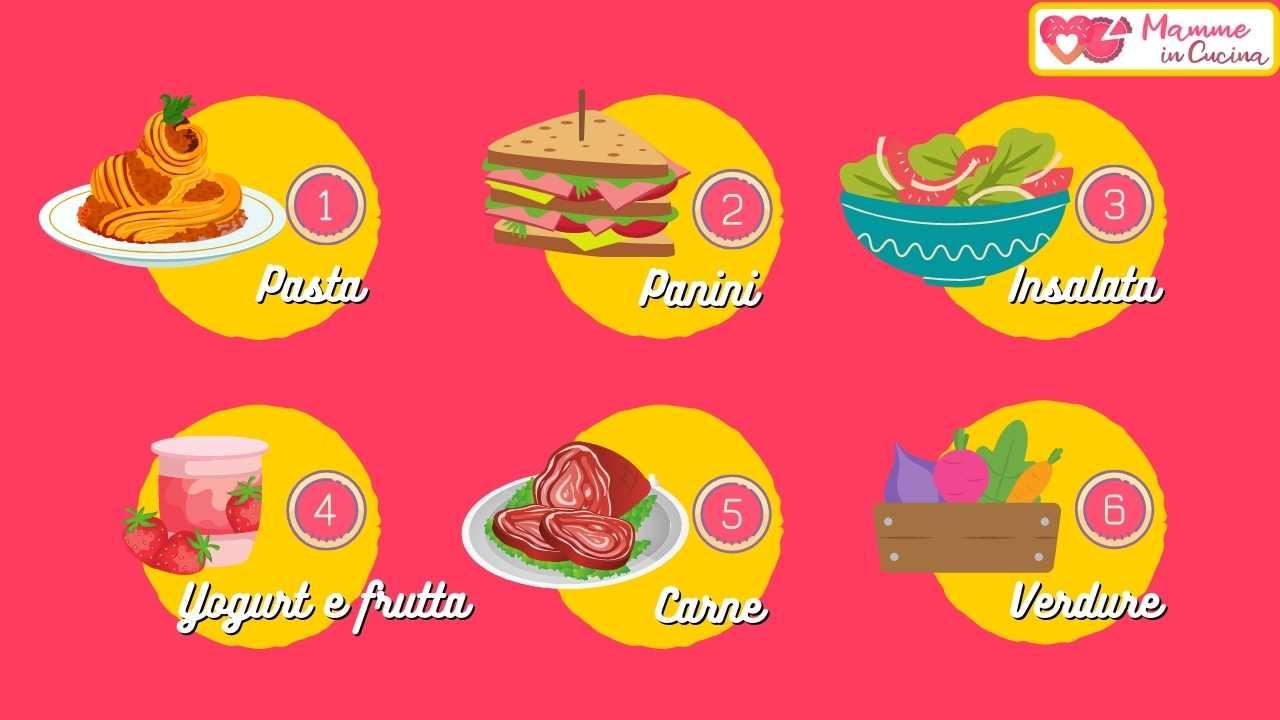 test cibo